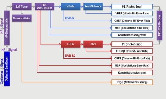 KWS-Electronic Optik AMA 310: Blockschaltbild DVB-S/S2